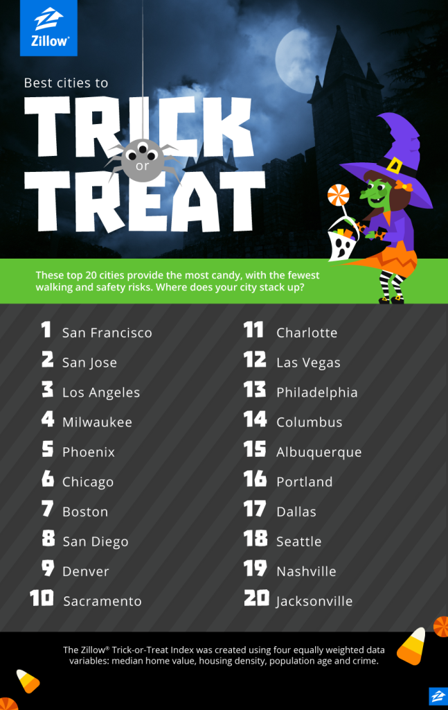 1. Blog_TrickorTreat_Zillow_Oct2015_e_01
